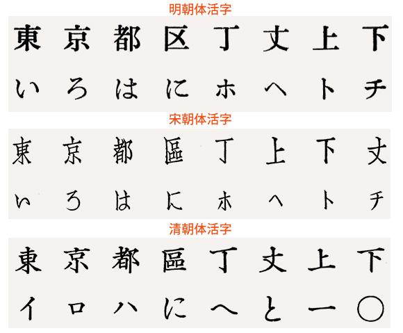日本的明朝體、宋朝體分類體系